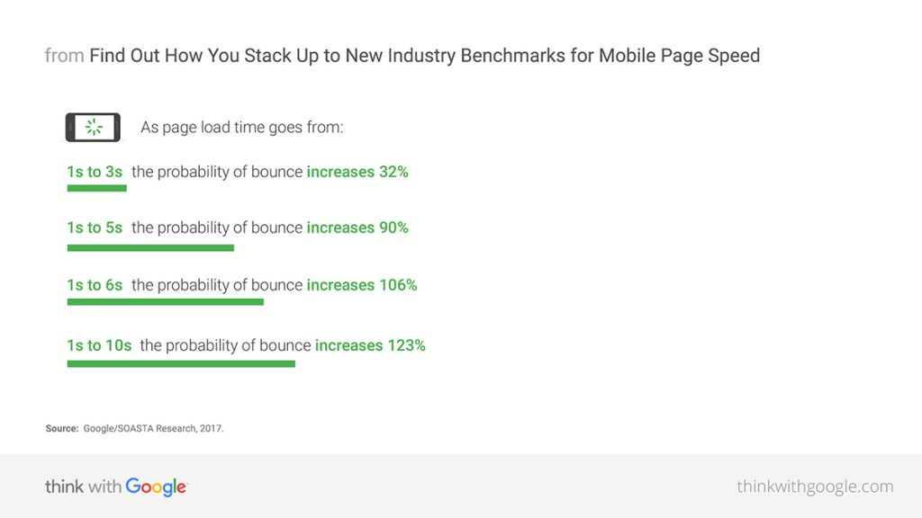 mobile page speed benchmarks